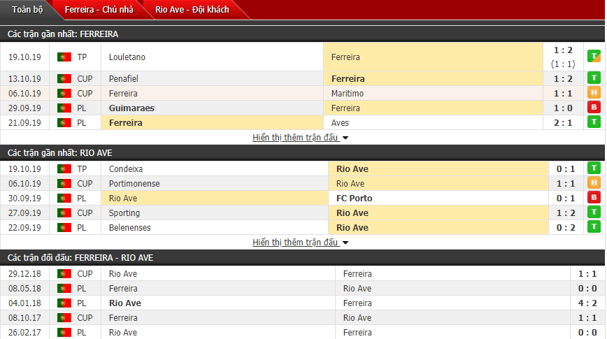 Soi kèo Ferreira vs Rio Ave 02h30, 26/10 (VĐQG Bồ Đào Nha)