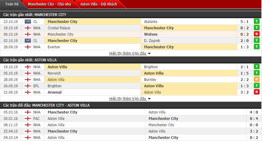 Soi kèo Man City vs Aston Villa 18h30, 26/10 (Vòng 10 Ngoại hạng Anh)