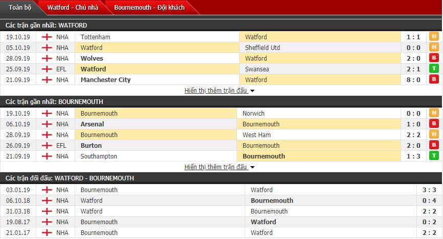 Soi kèo Watford vs Bournemouth 21h00, 26/10 (Vòng 10 Ngoại hạng Anh)