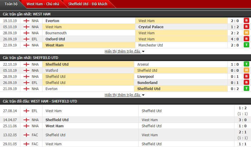 Soi kèo West Ham vs Sheffield United 21h00, 26/10 (Vòng 10 Ngoại hạng Anh)