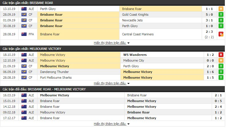 Nhận định Brisbane Roar vs Melbourne Victory 15h30, 25/10 (Vòng 3 VĐQG Úc)