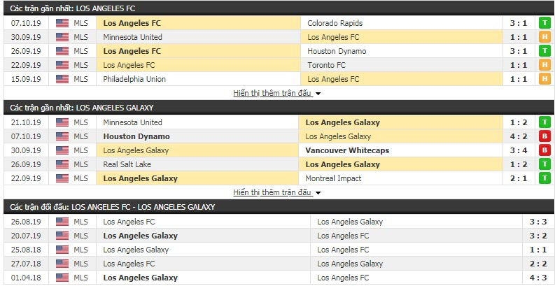 Nhận định Los Angeles FC vs Los Angeles Galaxy 09h30, 25/10 (Vòng tứ kết play off MLS)