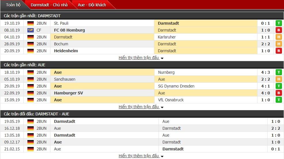 Nhận định Darmstadt vs Erzgebirge Aue, 23h30 ngày 25/10 (Bundesliga 2)