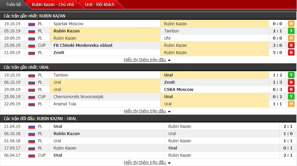 Nhận định Rubin Kazan vs FC Ural, 23h30 ngày 25/10 (Ngoại hạng Nga)