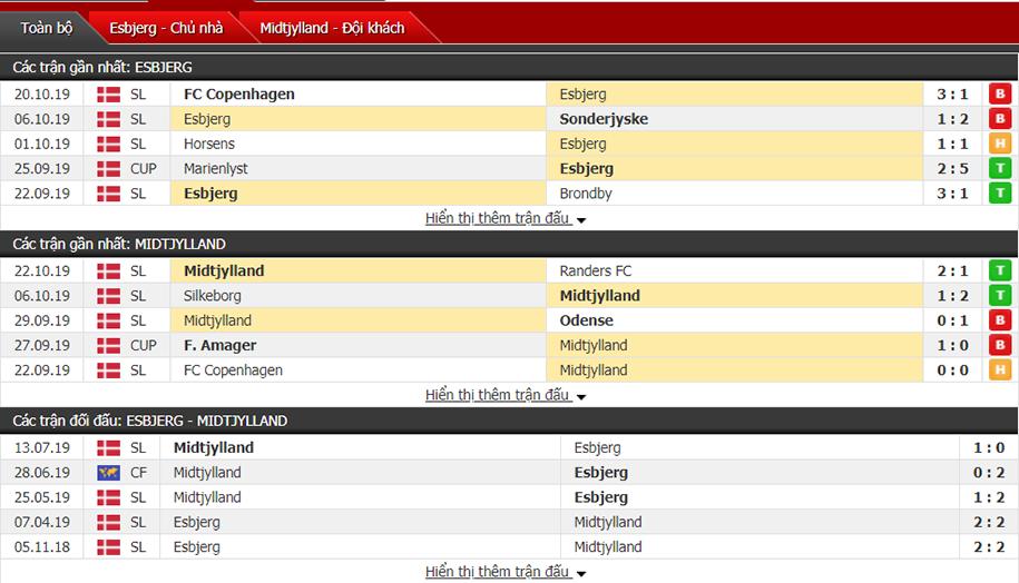 Soi kèo Esbjerg vs Midtjylland 00h00, ngày 26/10 (VĐQG Đan Mạch)