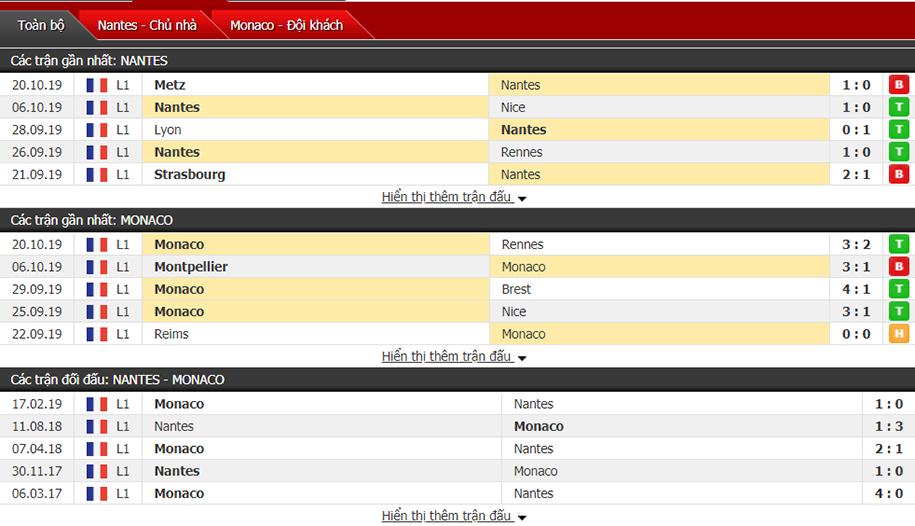 Soi kèo Nantes vs Monaco 01h45, ngày 26/10 (VĐQG Pháp)