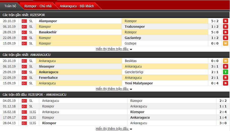 Soi kèo Rizespor vs Ankaragucu 00h30, ngày 26/10 (VĐQG Thổ Nhĩ Kỳ)
