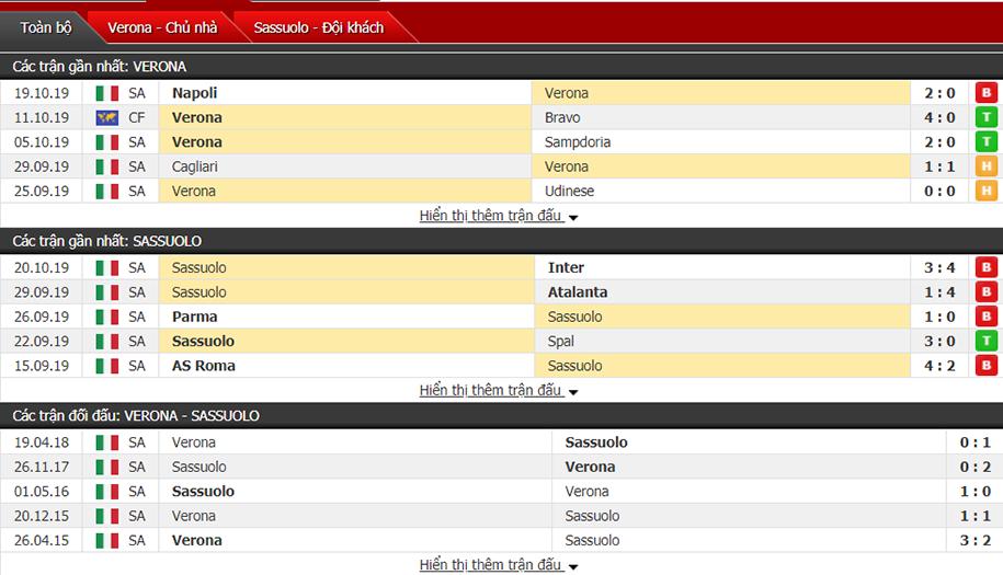 Soi kèo Verona vs Sassuolo 01h45, ngày 26/10 (VĐQG Italia)