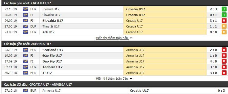 Nhận định U17 Croatia vs U17 Armenia 18h00, 25/10 (Vòng loại U17 châu Âu)