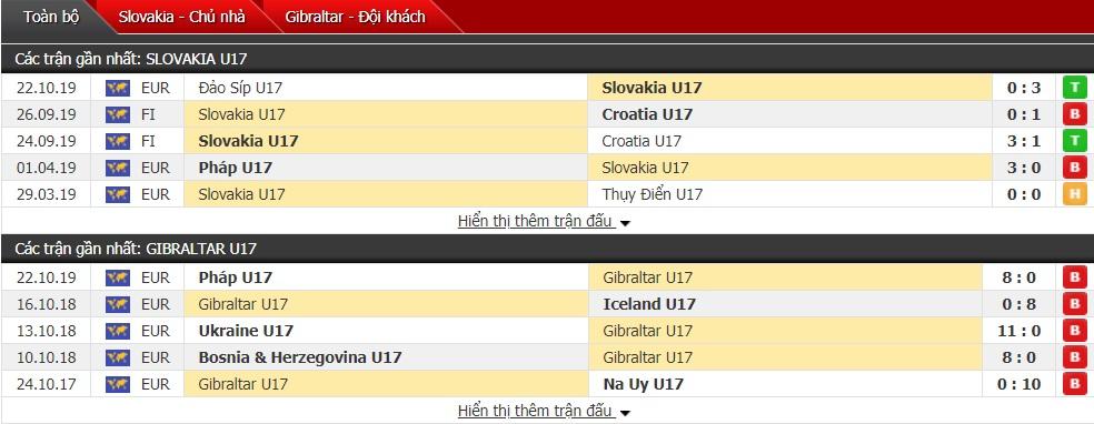 Nhận định U17 Slovakia vs U17 Gibraltar 19h ngày 25/10 (VL U17 châu Âu)