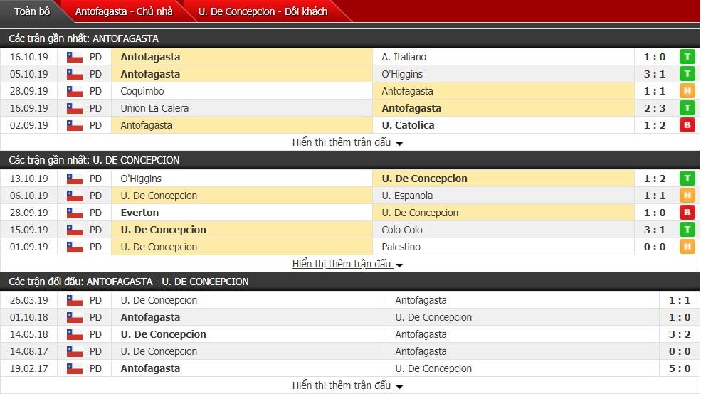Nhận định Antofagasta vs Universidad Concepcion 06h00 ngày 27/10 (VĐQG Chile)