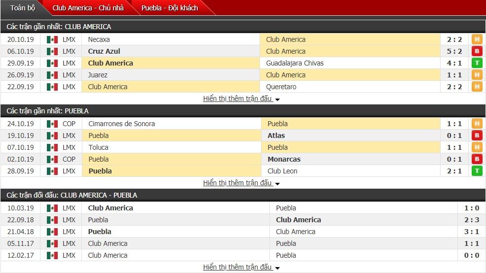 Nhận định Club America vs Puebla 8h ngày 27/10 (Giải VĐQG Mexico)