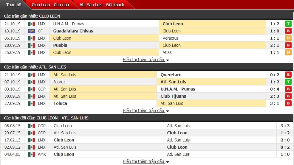 Nhận định Club Leon vs Atletico San Luis 8h ngày 27/10 (Giải VĐQG Mexico)