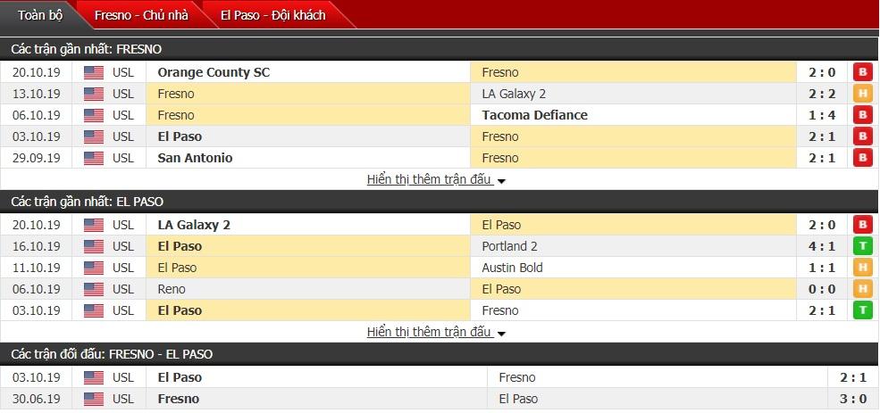 Nhận định Fresno FC vs El Paso Locomotive 9h30ngày 27/10 (USL Championship)