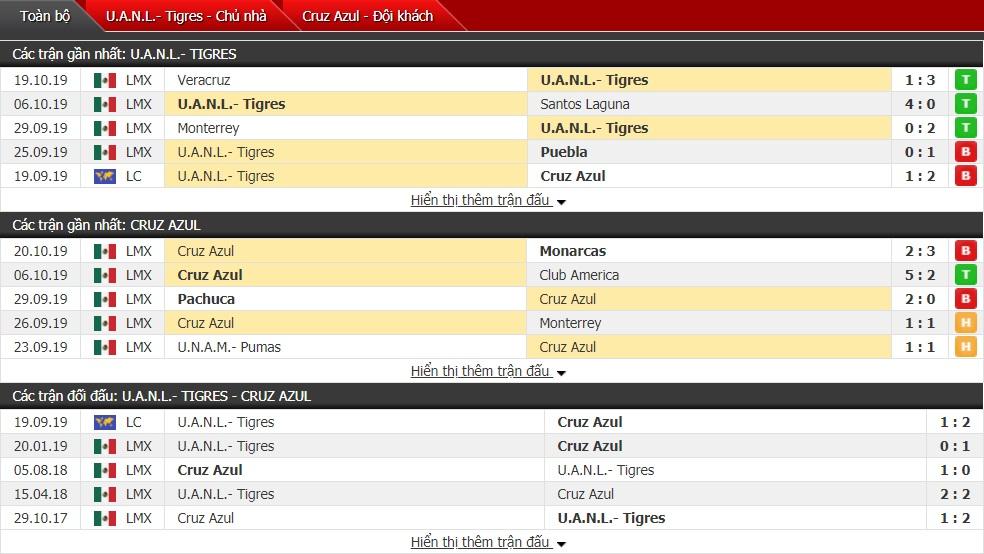 Nhận định Tigres UANL vs Cruz Azul 9h05 ngày 27/10 (Giải VĐQG Mexico)