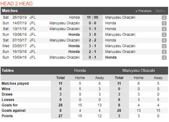 Nhận định Honda FC vs FC Maruyasu Okazaki 11h00, 26/10 (Vòng 25 giải hạng 4 Nhật Bản)
