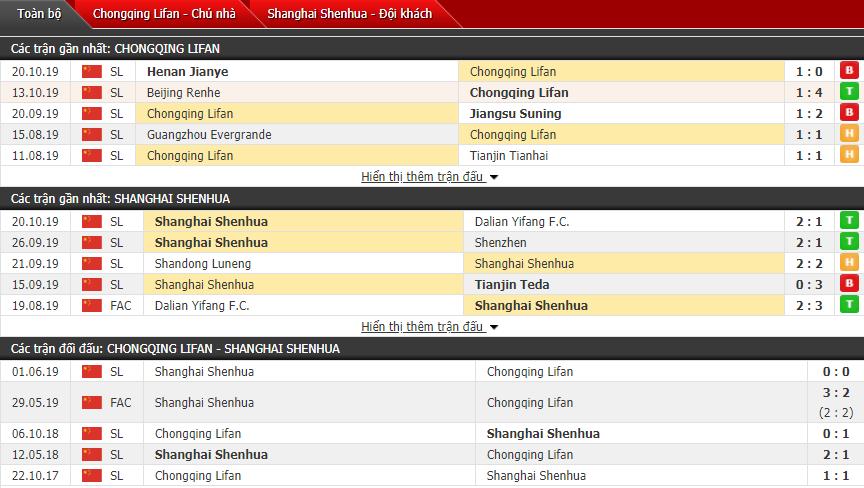 Nhận định Chongqing SWM vs Shanghai Greenland Shenhua 18h35, 25/10 (Giải VĐQG Trung Quốc)