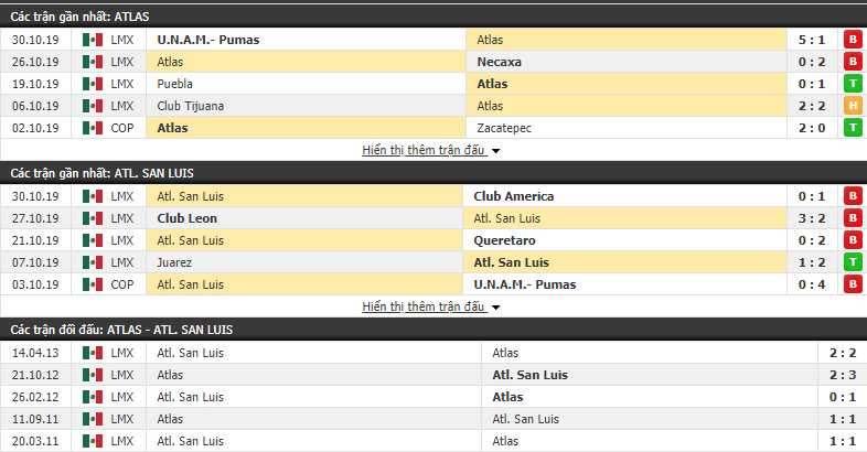 Dự đoán Atlas vs Atletico San Luis 10h00, 02/11 (VĐQG Mexico 2019/20)