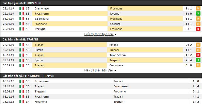 Nhận định Frosinone vs Trapani 03h00, 31/10 (Hạng 2 Italia 2019/20)
