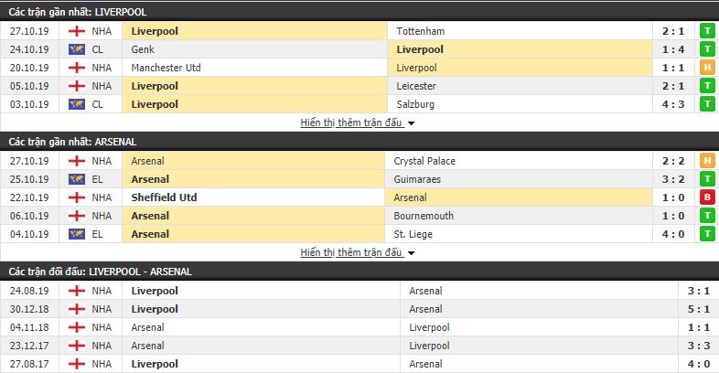 Dự đoán Liverpool vs Arsenal 02h30, 31/10 (Cúp Liên đoàn Anh 2019/20)