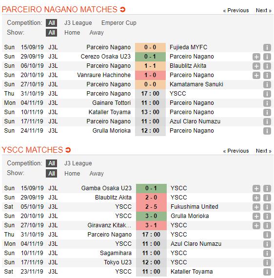 Nhận định Nagano Parceiro vs YSCC Yokohama 17h00, 31/10 (Hạng 3 Nhật Bản 2019)