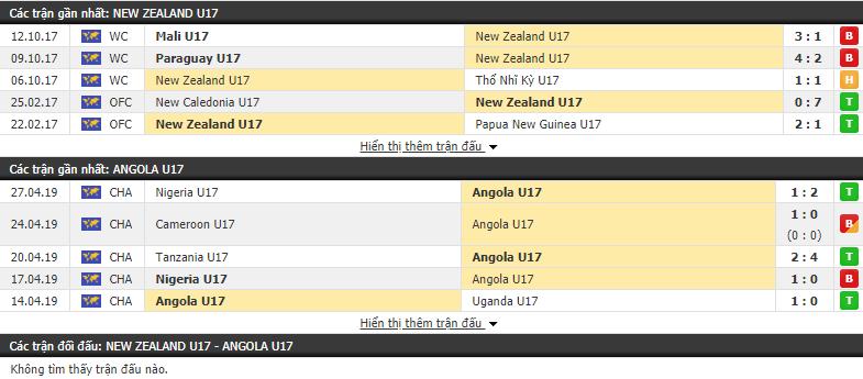 Nhận định U17 New Zealand vs U17 Angola 06h00, 27/10 (Vòng bảng U17 Thế giới 2019)