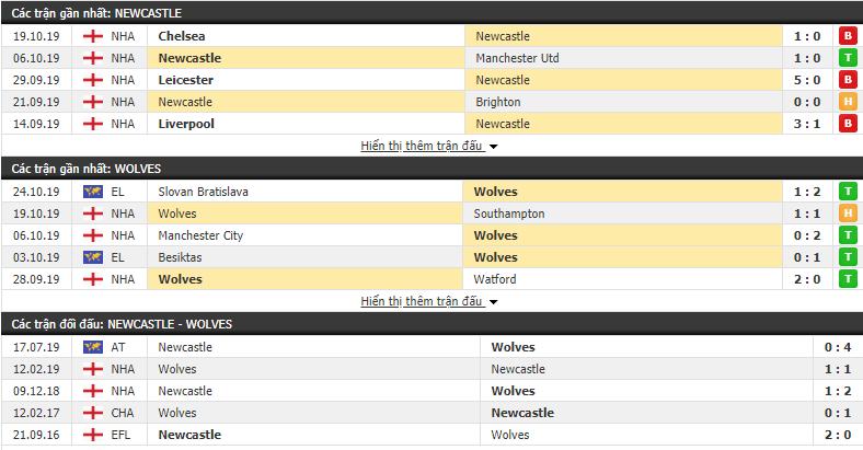 Dự đoán Newcastle vs Wolves 21h00, 27/10 (Ngoại hạng Anh 2019/20)