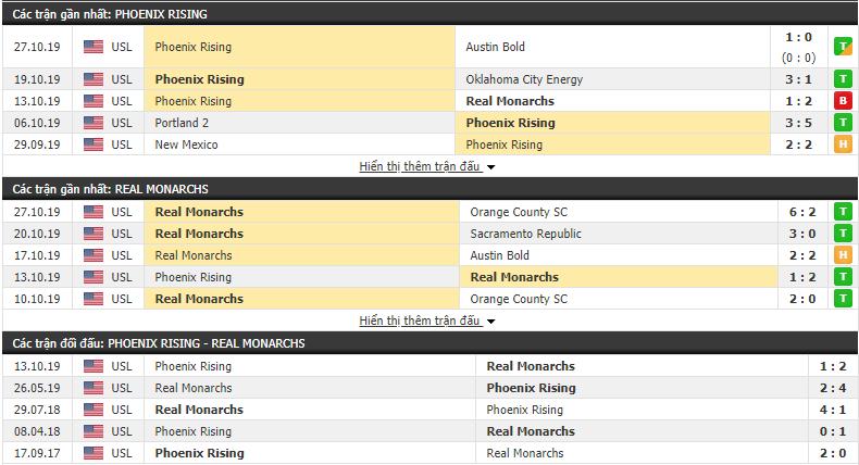 Dự đoán Phoenix Rising vs Real Monarchs 09h30, 02/11 (USL Championshiop 2019)
