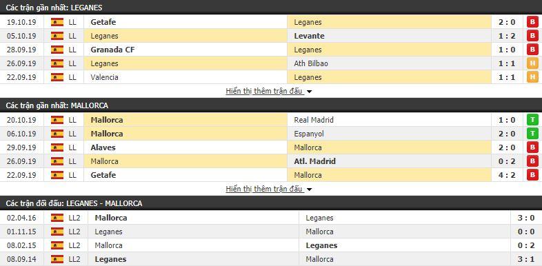 Dự đoán Leganes vs Mallorca 21h00, 26/10 (vòng 10 VĐQG Tây Ban Nha)