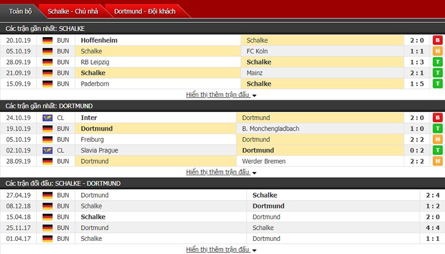 Dự đoán Schalke vs Dortmund 20h30, ngày 26/10 (VĐQG Đức)