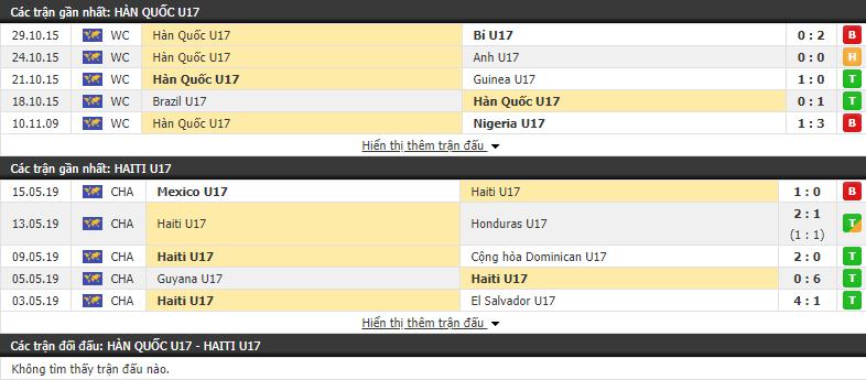 Nhận định U17 Hàn Quốc vs U17 Haiti 06h00, 28/10 (Vòng bảng U17 Thế giới 2019)