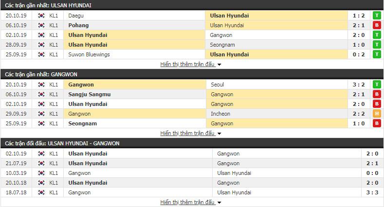 Nhận định Ulsan Hyundai FC vs Gangwon FC 16h00, 26/10 (Vòng 2 play off VĐQG Hàn Quốc)