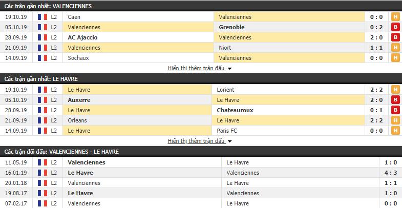 Dự đoán Valenciennes vs Le Havre 02h45, 29/10 (Hạng 2  Pháp 2019/20)