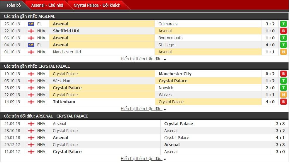 Dự đoán Arsenal vs Crystal Palace 23h30, ngày 27/10 (Ngoại hạng Anh)