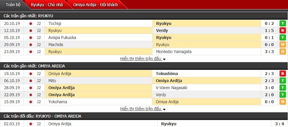 Nhận định FC Ryukyu vs Omiya Ardija 11h ngày 27/10 (J-League 2)