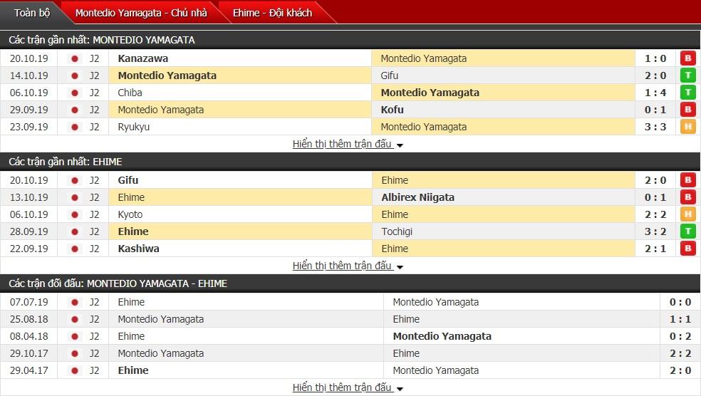 Nhận định Montedio Yamagata vs Ehime FC 11h ngày 27/10 (J-League 2)