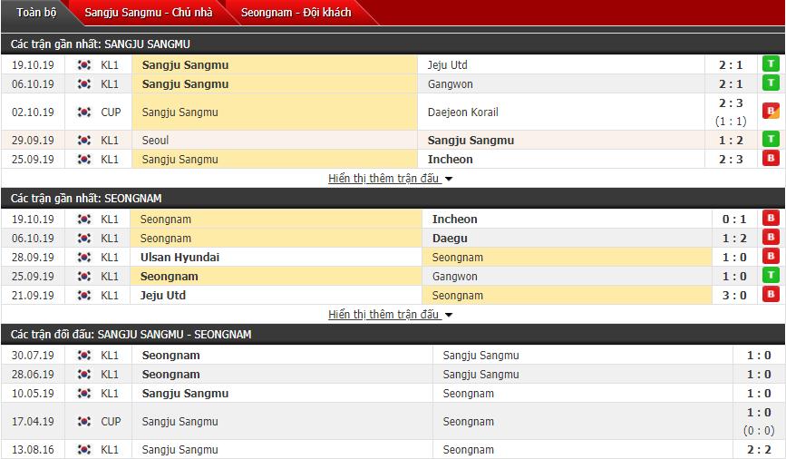 Nhận định Sangju Sangmu FC vs Seongnam FC 12h00, 27/10 (Vòng play-off VĐQG Hàn Quốc)