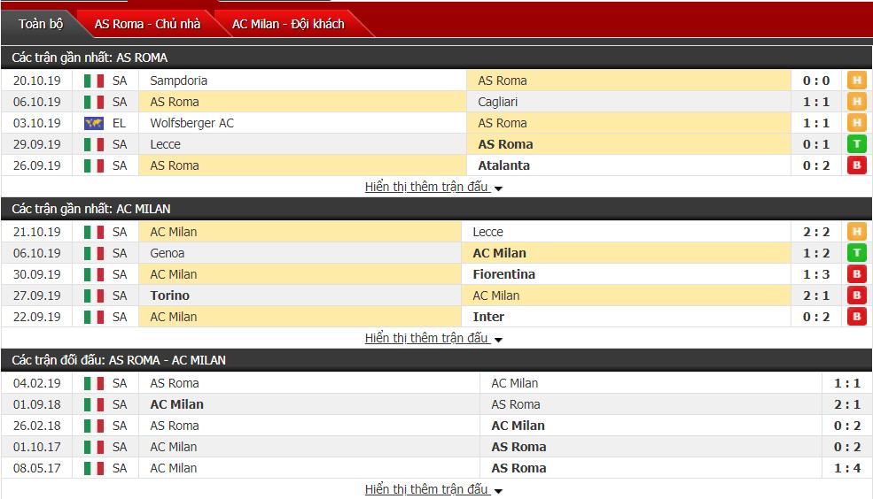 Dự đoán AS Roma vs AC Milan 00h00, ngày 28/10 (VĐQG Italia)