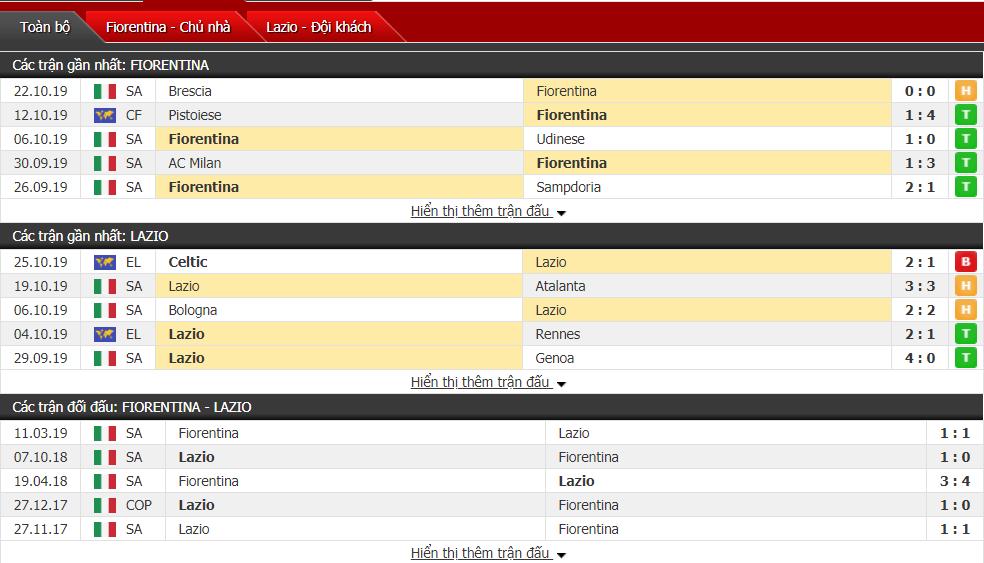 Dự đoán Fiorentina vs Lazio 02h45, ngày 28/10 (VĐQG Italia)