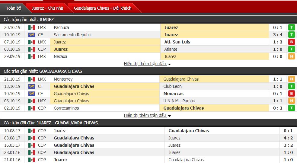 Nhận định FC Juarez vs Chivas Guadalajara 08h00, ngày 28/10 (VĐQG Mexico)
