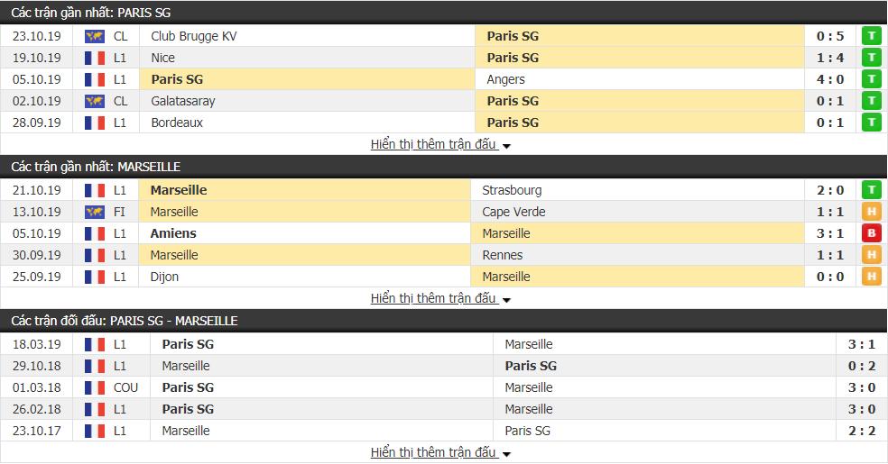 Dự đoán PSG vs Marseille 03h00, ngày 28/10 (VĐQG Pháp)