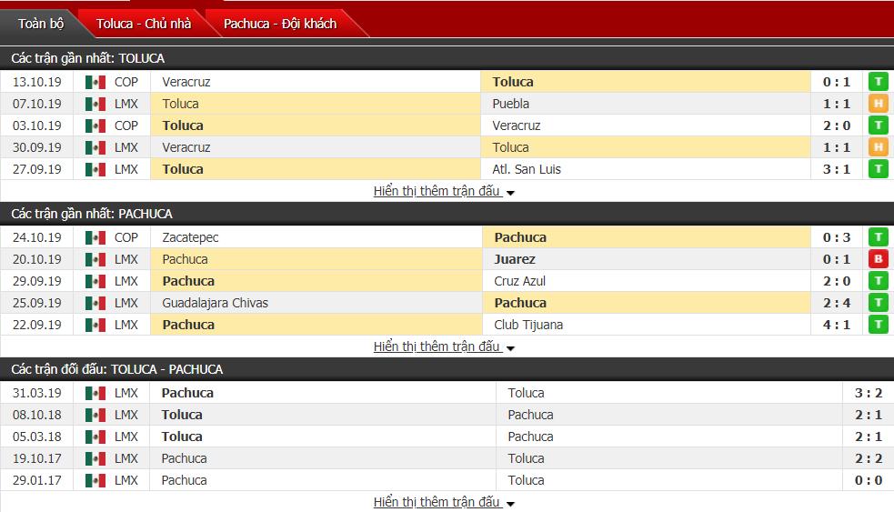 Nhận định Toluca vs Pachuca 01h00, ngày 28/10 (VĐQG Mexico)
