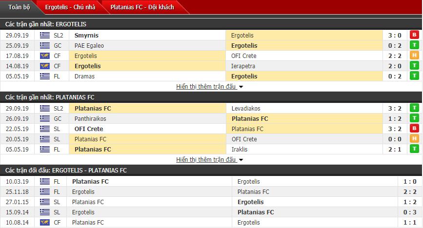 Dự đoán Ergotelis vs Platanias FC 22h00, 28/10 (Giải hạng 2 Hy Lạp)