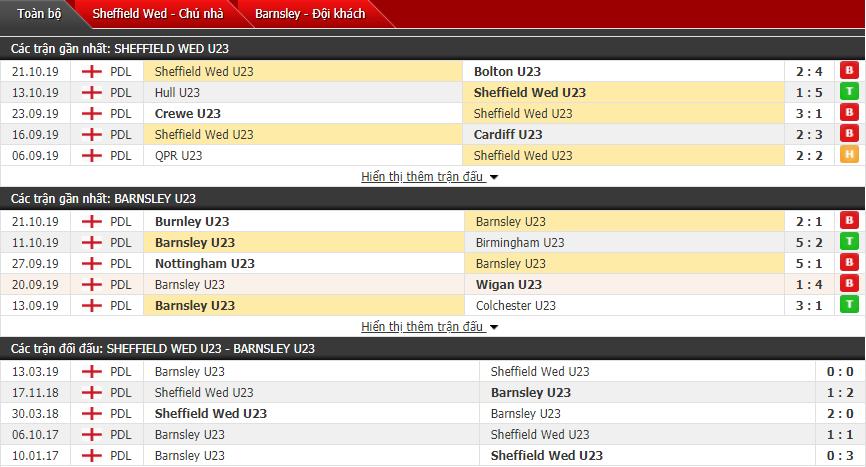 Nhận định U23 Sheffield Wed vs U23 Barnsley 19h00, 28/10 (Giải hạng 2 U23 Anh)