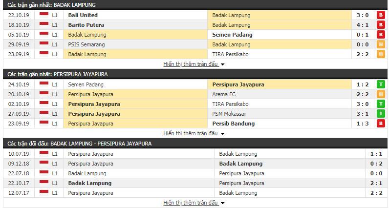 Nhận định Perseru Badak Lampung vs Persipura Jayapura 15h30, 28/10 (Vòng 25 VĐQG Indonesia)