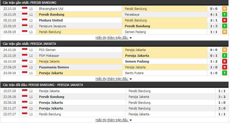 Nhận định Persib Bandung vs Persija Jakarta 15h30, 28/10 (Vòng 25 VĐQG Indonesia)
