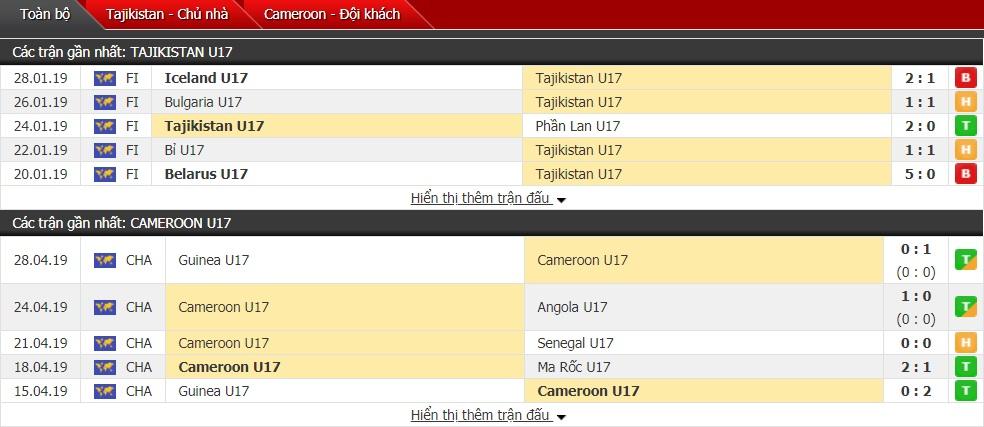 Soi kèo U17 Tajikistan vs U17 Cameroon, 06h00 ngày 29/10 (U17 World Cup)