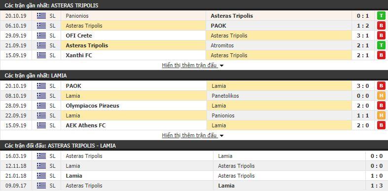 Dự đoán Asteras Tripolis vs Lamia 00h30, 29/10 (vòng 8 VĐQG Hy Lạp)