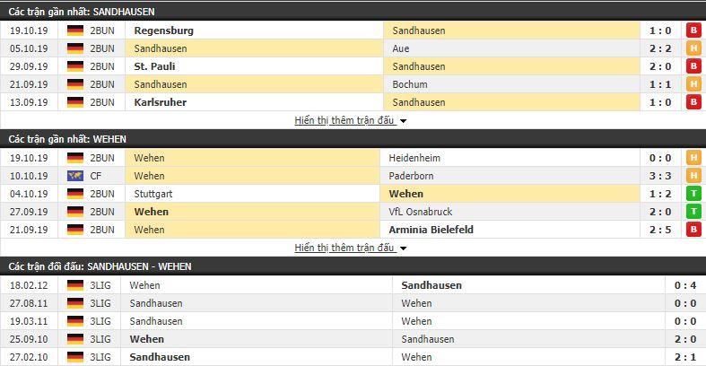 Dự đoán Sandhausen vs Wehen Wiesbaden 02h30, 29/10 (vòng 11 Hạng 2 Đức)