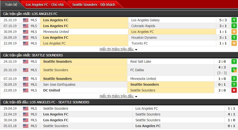 Nhận định Los Angeles FC vs Seattle Sounders 09h00 ngày 30/10 (Giải Nhà nghề Mỹ MLS 2019)